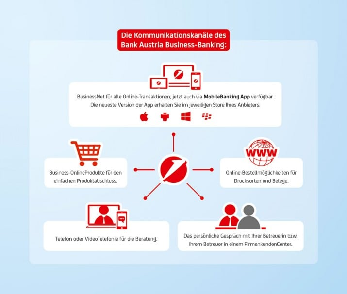 bank-austria-kommunikationskanaele