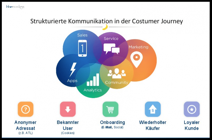 costumer journey salesforce cloud
