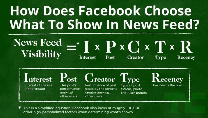 facebook reichweite algorithmus