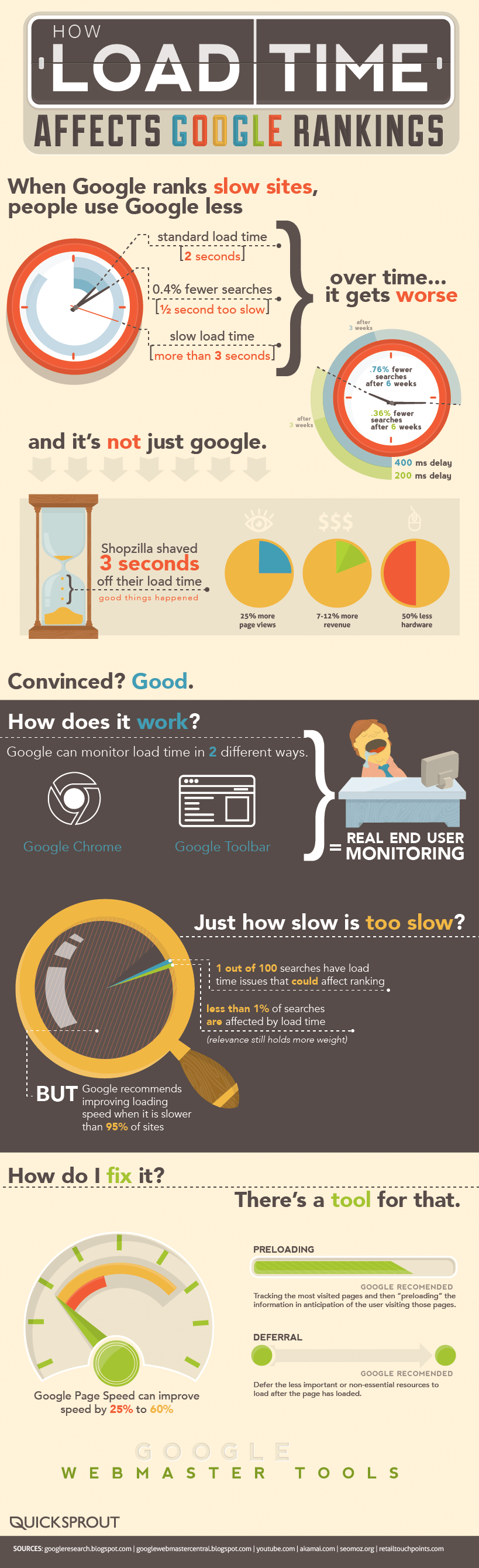 pagespeed google update graphic