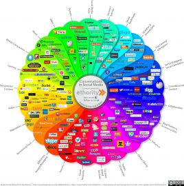 social media strategie prisma